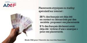 28% des adultes auraient déjà été ciblés par des escrocs du trading et arnaques aux placements bidon, selon le sondage du CSA pour le gendarme boursier.