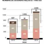 La hausse de 40% des réclamations en un an (doublement en trois ans), illustre le mécontentement croissant des épargnants (source AMF).